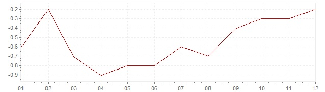 Grafico - inflazione Israele 2016 (CPI)