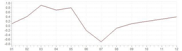 Graphik - Inflation Israel 2017 (VPI)