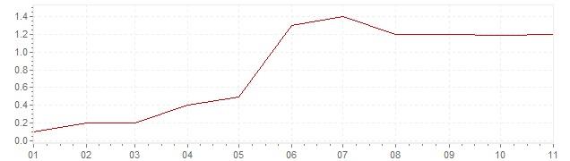 Grafiek - inflatie Israël 2018 (CPI)