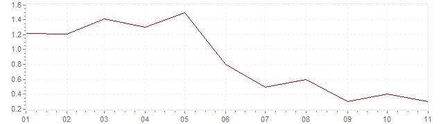Graphik - Inflation Israel 2019 (VPI)