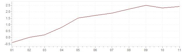 Graphik - Inflation Israel 2021 (VPI)