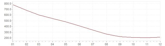 Grafiek - inflatie Rusland 1994 (CPI)