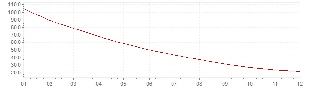 Gráfico - inflación de Rusia en 1996 (IPC)