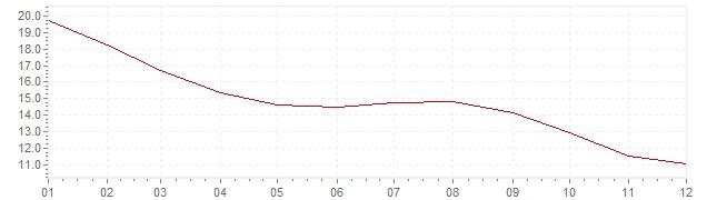 Graphik - Inflation Russland 1997 (VPI)