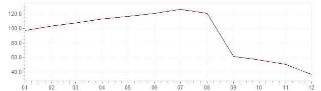 Gráfico – inflação na Rússia em 1999 (IPC)