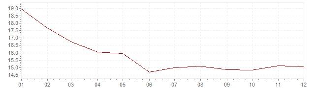 Gráfico - inflación de Rusia en 2002 (IPC)