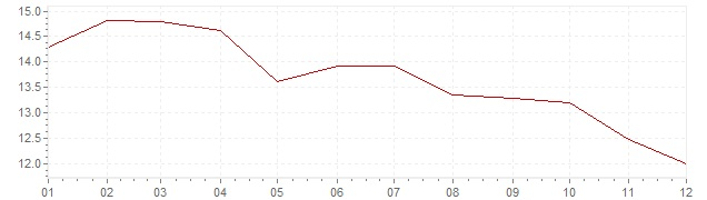 Gráfico – inflação na Rússia em 2003 (IPC)