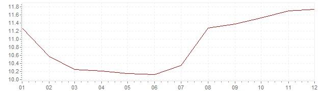 Gráfico – inflação na Rússia em 2004 (IPC)