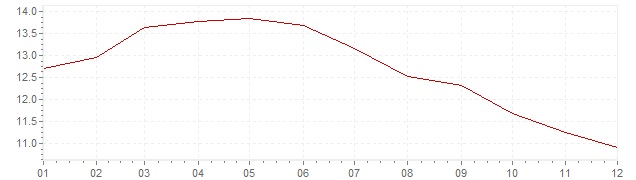Chart - inflation Russia 2005 (CPI)