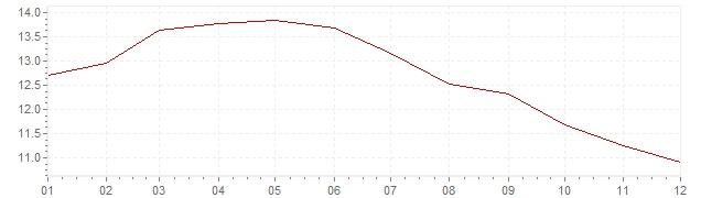 Gráfico – inflação na Rússia em 2005 (IPC)