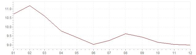 Graphik - Inflation Russie 2006 (IPC)