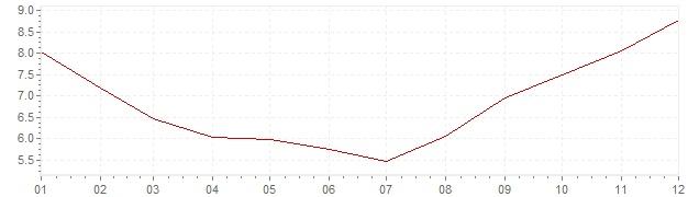 Graphik - Inflation Russie 2010 (IPC)