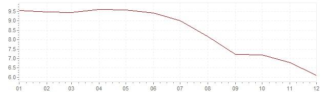 Gráfico - inflación de Rusia en 2011 (IPC)