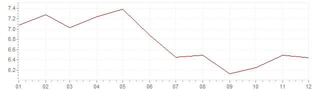Chart - inflation Russia 2013 (CPI)