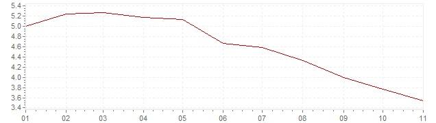 Gráfico – inflação na Rússia em 2019 (IPC)