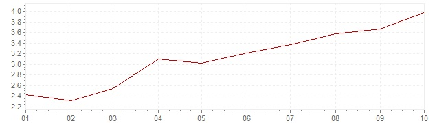 Chart - inflation Russia 2020 (CPI)