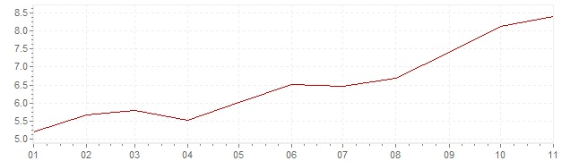 Chart - inflation Russia 2021 (CPI)