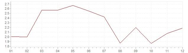 Grafico - inflazione armonizzata Belgio 1992 (HICP)