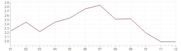 Grafico - inflazione armonizzata Belgio 1994 (HICP)