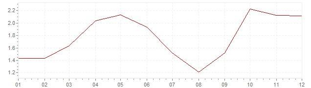 Grafiek - geharmoniseerde inflatie België 1996 (HICP)