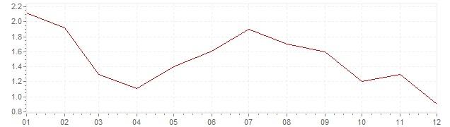 Grafico - inflazione armonizzata Belgio 1997 (HICP)