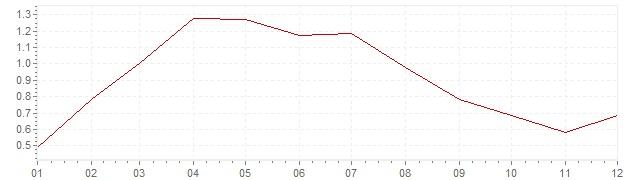 Chart - harmonised inflation Belgium 1998 (HICP)