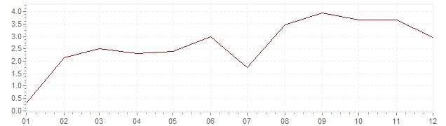 Grafico - inflazione armonizzata Belgio 2000 (HICP)