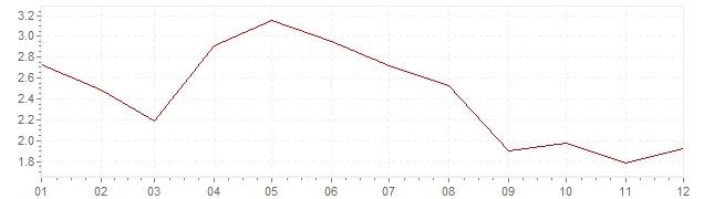 Chart - harmonised inflation Belgium 2001 (HICP)