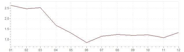 Gráfico - inflación armonizada de Bélgica en 2002 (IPCA)