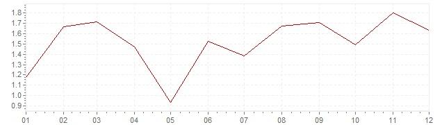 Grafico - inflazione armonizzata Belgio 2003 (HICP)
