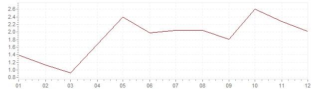 Graphik - harmonisierte Inflation Belgien 2004 (HVPI)