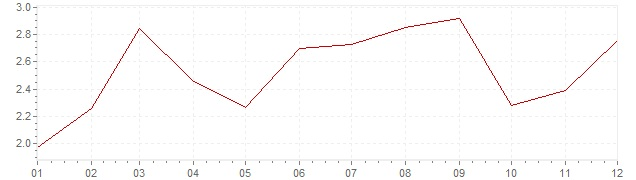 Graphik - harmonisierte Inflation Belgien 2005 (HVPI)