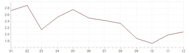 Grafico - inflazione armonizzata Belgio 2006 (HICP)