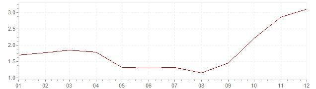 Grafico - inflazione armonizzata Belgio 2007 (HICP)