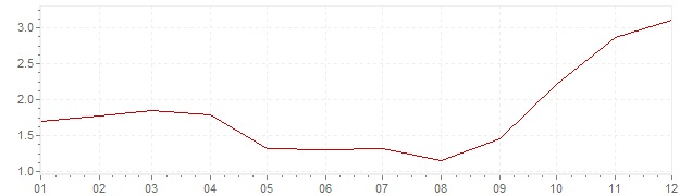 Gráfico - inflación armonizada de Bélgica en 2007 (IPCA)