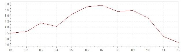 Gráfico – inflação harmonizada na Bélgica em 2008 (IHPC)