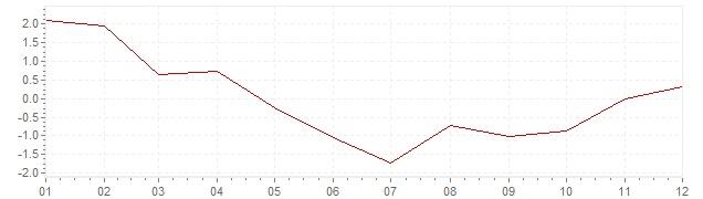 Gráfico – inflação harmonizada na Bélgica em 2009 (IHPC)