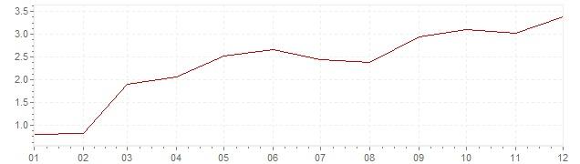 Gráfico - inflación armonizada de Bélgica en 2010 (IPCA)