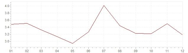 Grafico - inflazione armonizzata Belgio 2011 (HICP)