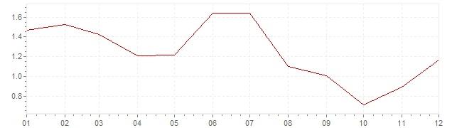 Graphik - harmonisierte Inflation Belgien 2013 (HVPI)