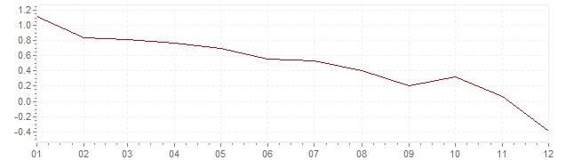 Graphik - harmonisierte Inflation Belgien 2014 (HVPI)