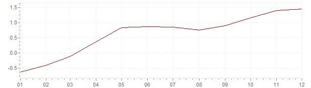 Gráfico - inflación armonizada de Bélgica en 2015 (IPCA)