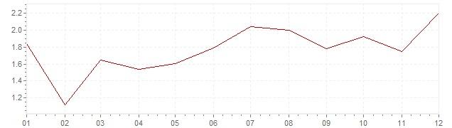 Grafiek - geharmoniseerde inflatie België 2016 (HICP)