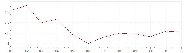Graphik - harmonisierte Inflation Belgien 2017 (HVPI)