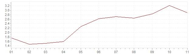 Grafico - inflazione armonizzata Belgio 2018 (HICP)