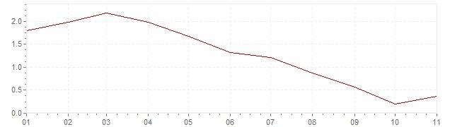 Gráfico - inflación armonizada de Bélgica en 2019 (IPCA)