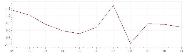 Chart - harmonised inflation Belgium 2020 (HICP)