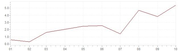 Gráfico – inflação harmonizada na Bélgica em 2021 (IHPC)