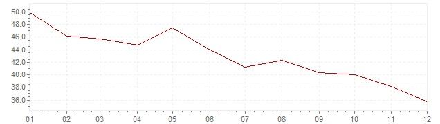 Grafico - inflazione Slovenia 1981 (CPI)