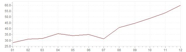 Chart - inflation Slovenia 1983 (CPI)